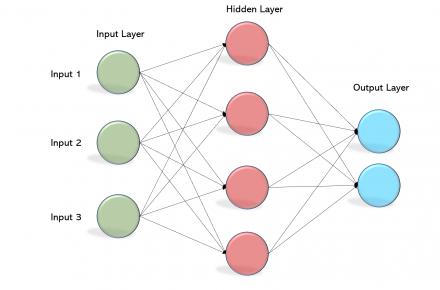input output diagram